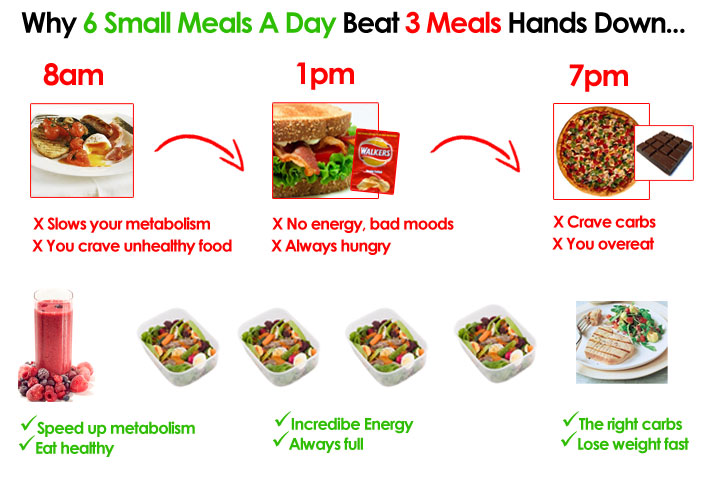 Aim to eat six meals a day to encourage weight loss.