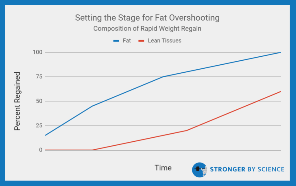 setting the stage for fat overshooting