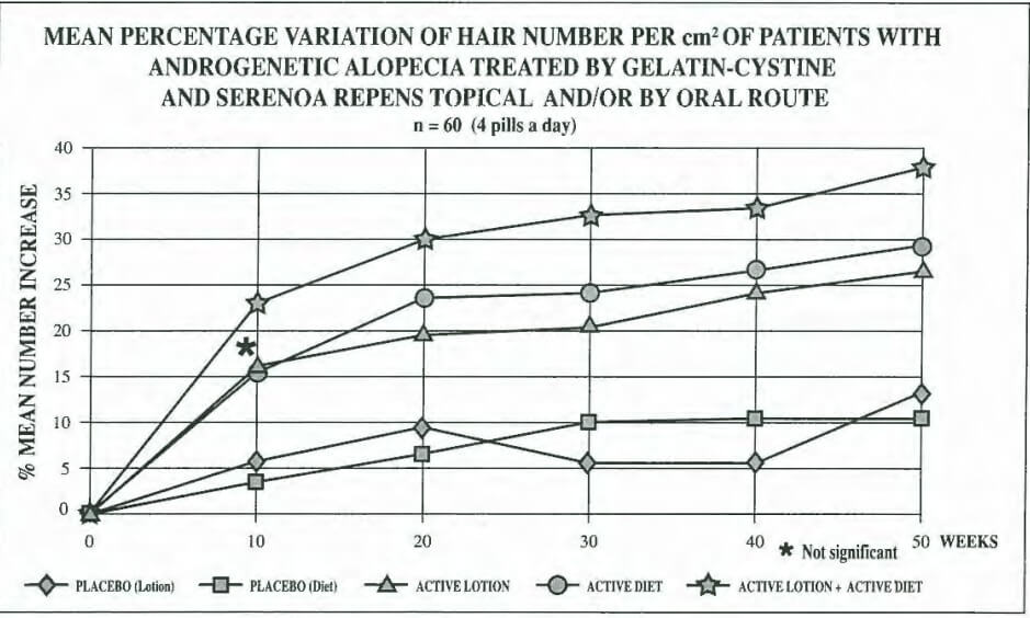 A graph showing the effectiveness of saw palmetto at inhibiting 5AR